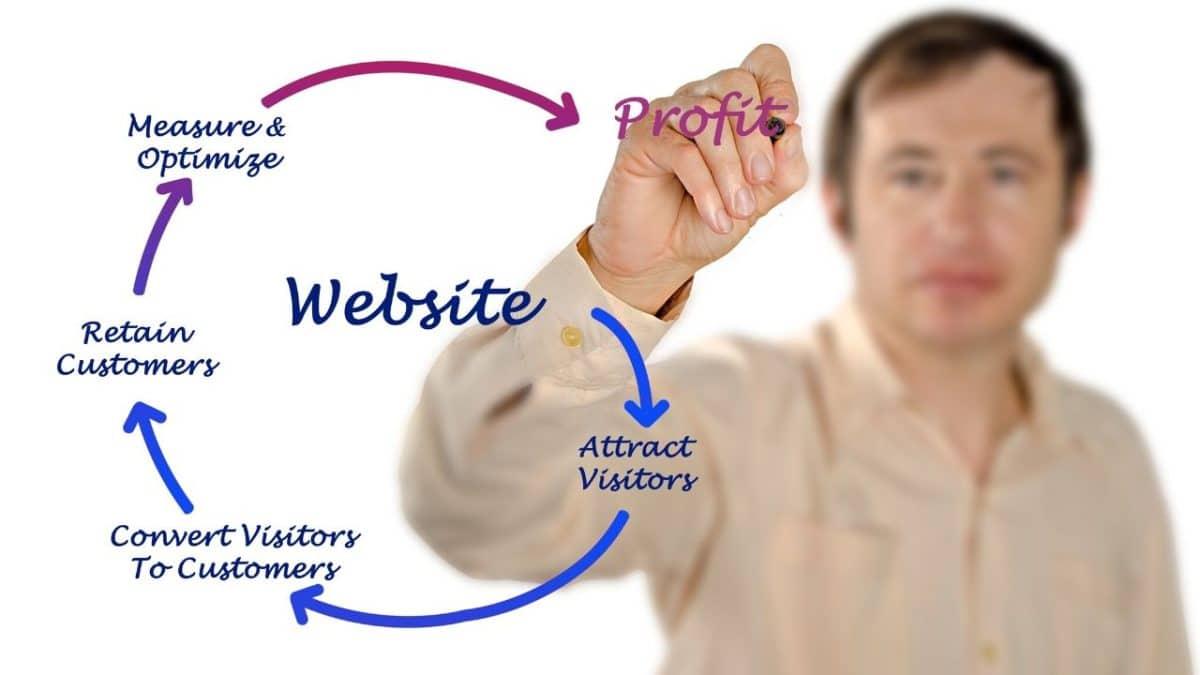 Acheter un site Web ou un e-commerce